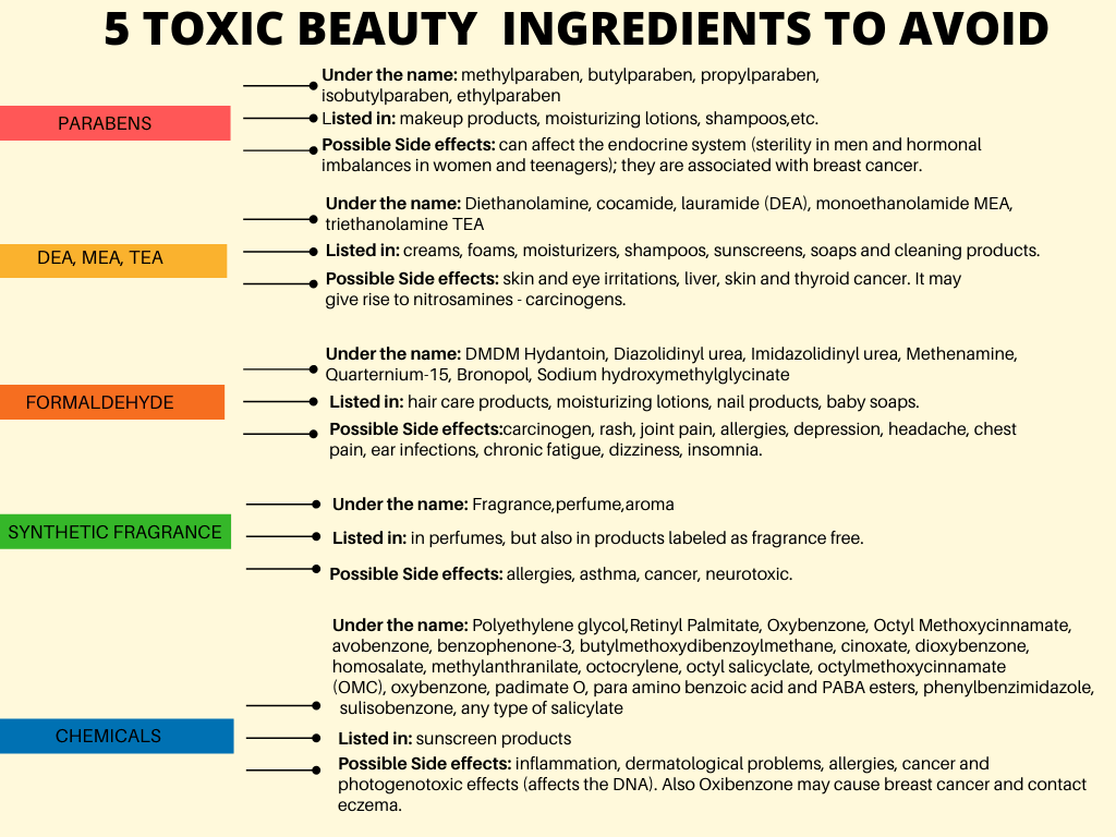toxic ingredients in skin care