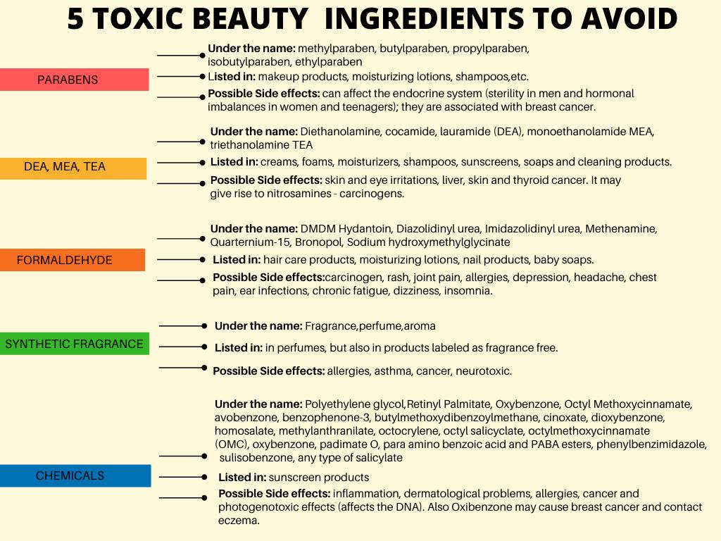 toxic ingredients in skin care